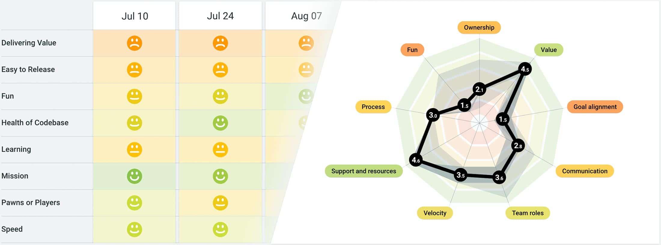 Team Radar and Health Checks