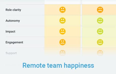 Remote Team Happiness